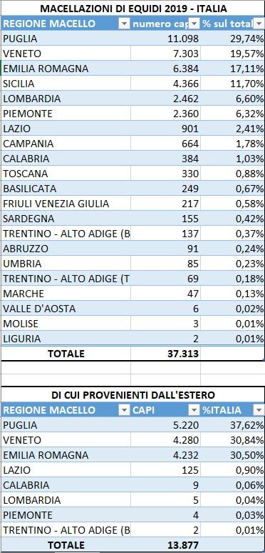 Numeri sul consumo di carne di cavallo in Italia nel 2019