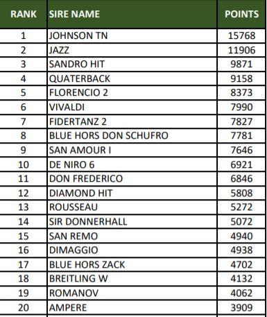 Ecco le WBFSH SIRE RANKINGS 2020 - classifiche stalloni 1