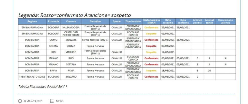 EHV-1 Italia, ultimi aggiornamenti sui casi ufficiali (7 aprile) 1